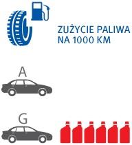 etykiety_infografika_zuzycie_paliwa